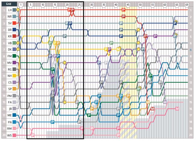 Lap Chart (primeras paradas)