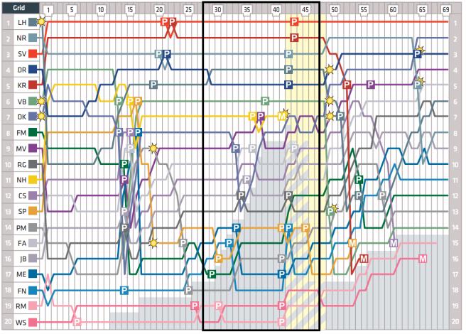 Lap Chart (segundas paradas y SC)